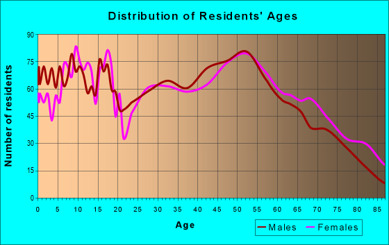 Age and Sex of Residents in zip code 61727