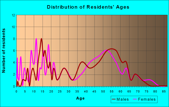 Age and Sex of Residents in zip code 61737