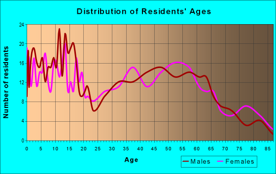 Age and Sex of Residents in zip code 61744