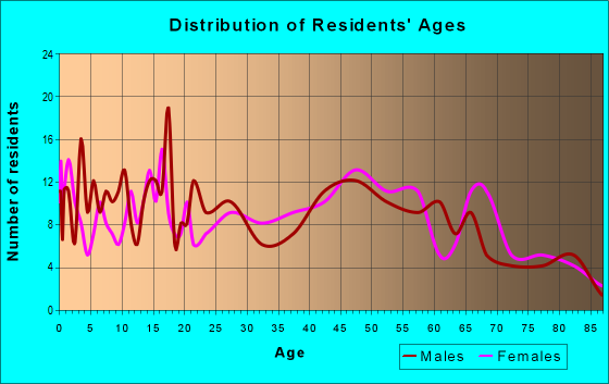 Age and Sex of Residents in zip code 61759