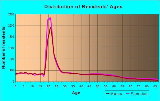 Age and Sex of Residents in zip code 61761