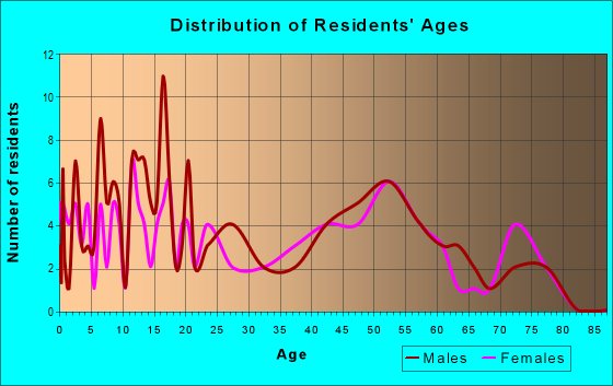 Age and Sex of Residents in zip code 61769