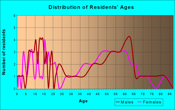 Age and Sex of Residents in zip code 61772