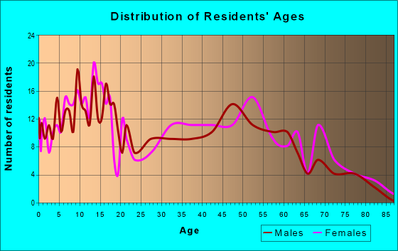 Age and Sex of Residents in zip code 61818