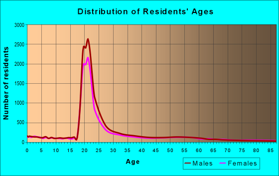 Age and Sex of Residents in zip code 61820