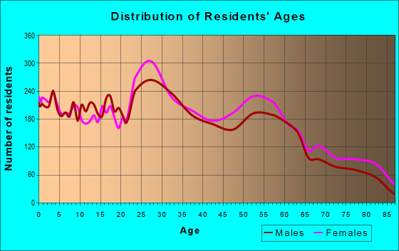 Age and Sex of Residents in zip code 61821