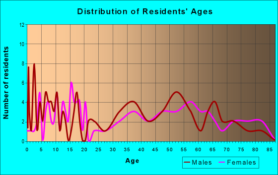 Age and Sex of Residents in zip code 61830