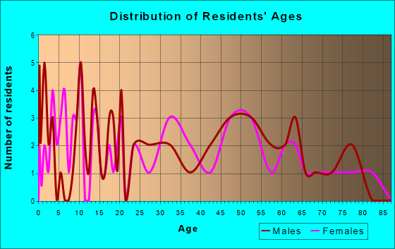 Age and Sex of Residents in zip code 61845
