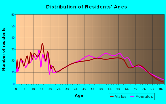 Age and Sex of Residents in zip code 61858