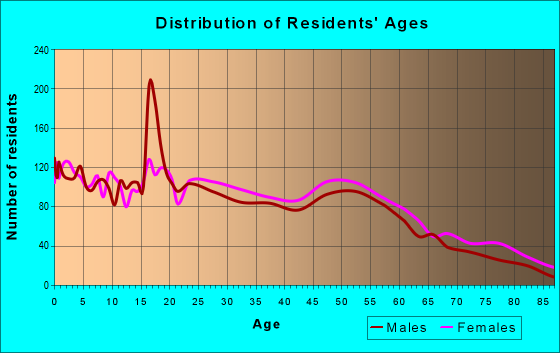 Age and Sex of Residents in zip code 61866