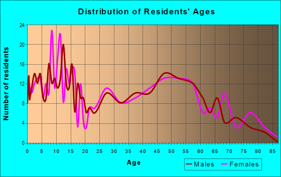 Age and Sex of Residents in zip code 61877