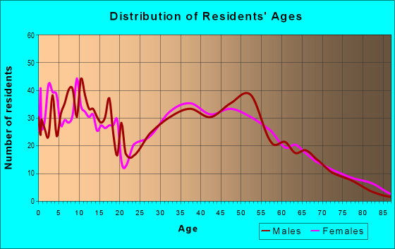 Age and Sex of Residents in zip code 61880