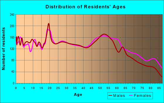 Age and Sex of Residents in zip code 61938