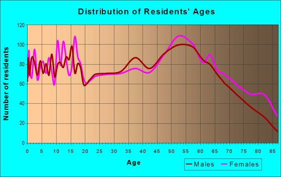 Age and Sex of Residents in zip code 61944