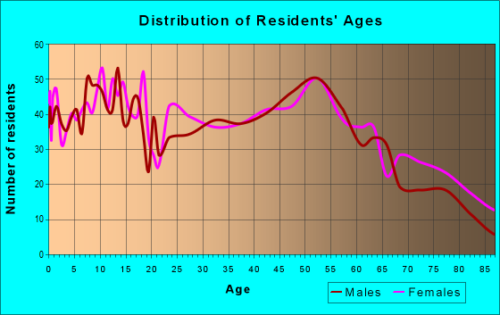Age and Sex of Residents in zip code 61953