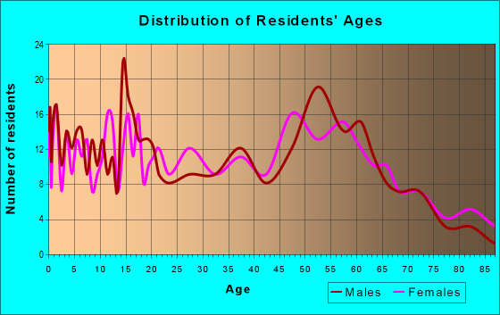 Age and Sex of Residents in zip code 61957