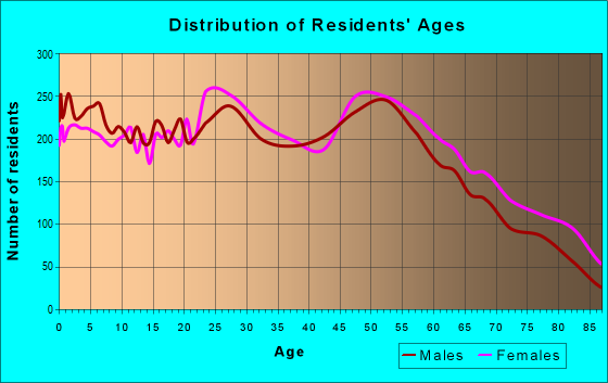 Age and Sex of Residents in zip code 62002