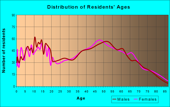 Age and Sex of Residents in zip code 62012