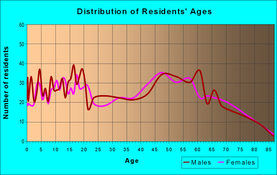 Age and Sex of Residents in zip code 62014