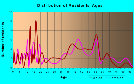Age and Sex of Residents in zip code 62019