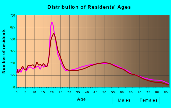 Age and Sex of Residents in zip code 62025