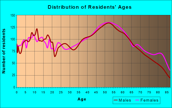 Age and Sex of Residents in zip code 62035