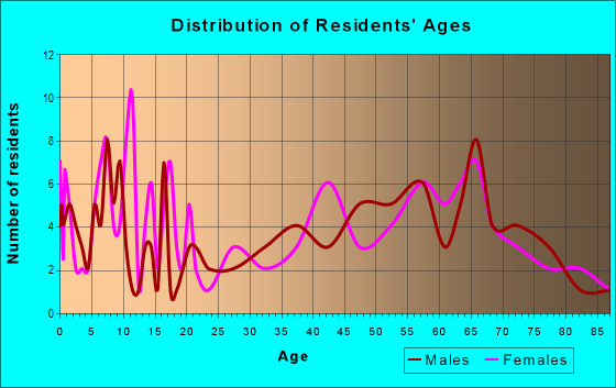 Age and Sex of Residents in zip code 62036