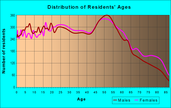 Age and Sex of Residents in zip code 62040