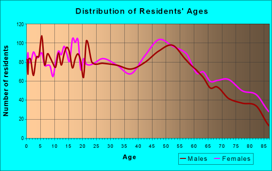 Age and Sex of Residents in zip code 62052