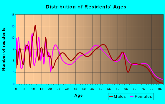 Age and Sex of Residents in zip code 62063