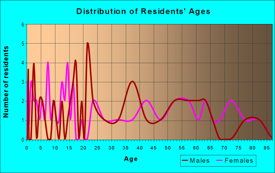 Age and Sex of Residents in zip code 62081