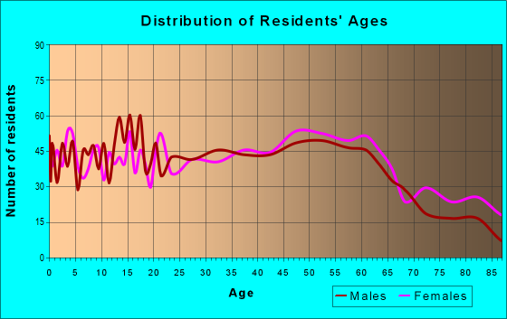 Age and Sex of Residents in zip code 62088