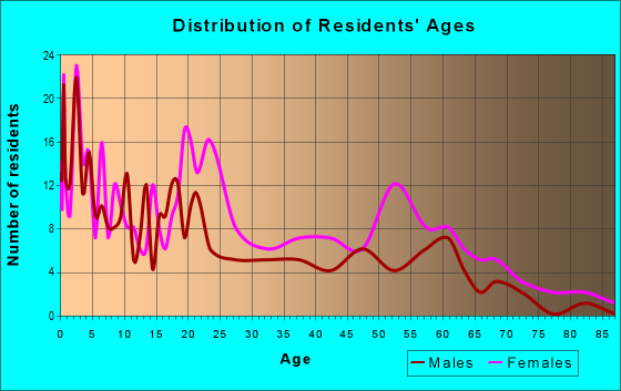 Age and Sex of Residents in zip code 62090