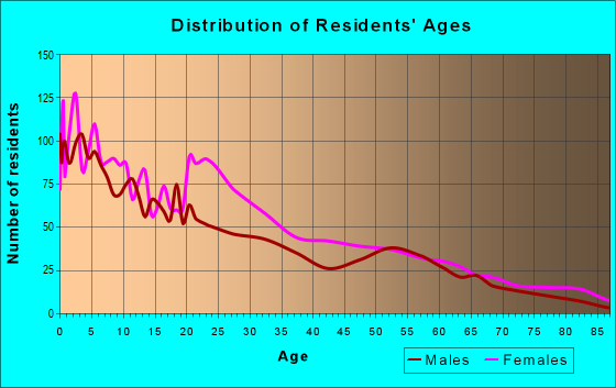 Age and Sex of Residents in zip code 62201