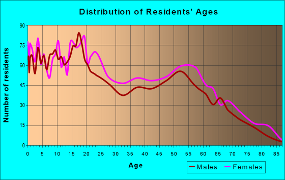 Age and Sex of Residents in zip code 62204