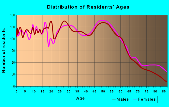 Age and Sex of Residents in zip code 62220
