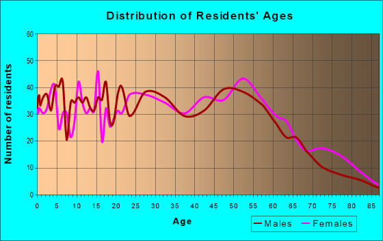Age and Sex of Residents in zip code 62239
