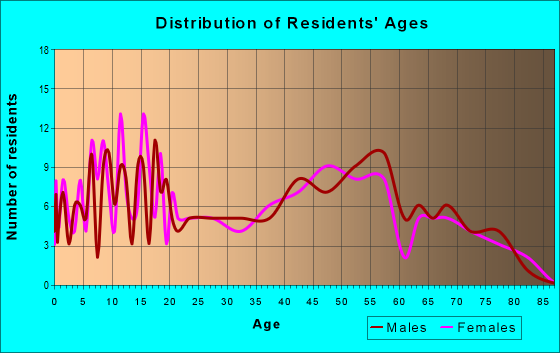 Age and Sex of Residents in zip code 62241