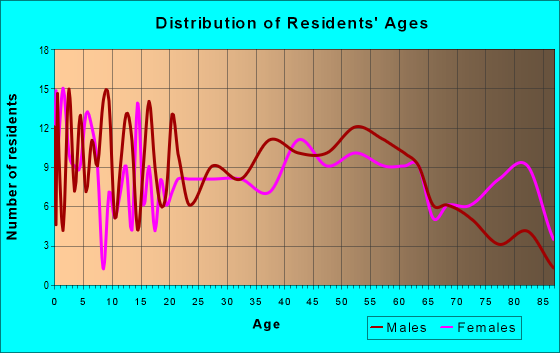 Age and Sex of Residents in zip code 62242