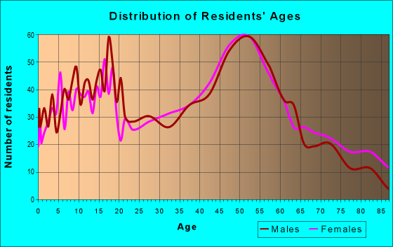 Age and Sex of Residents in zip code 62243