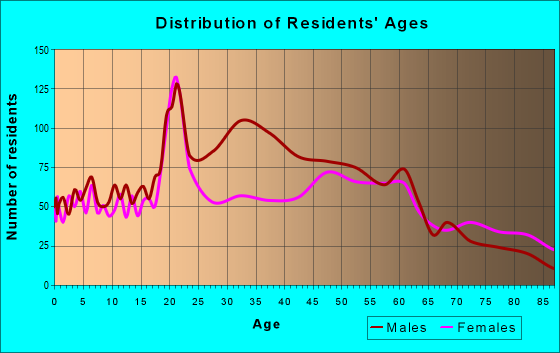 Age and Sex of Residents in zip code 62246