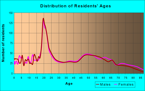 Age and Sex of Residents in zip code 62254