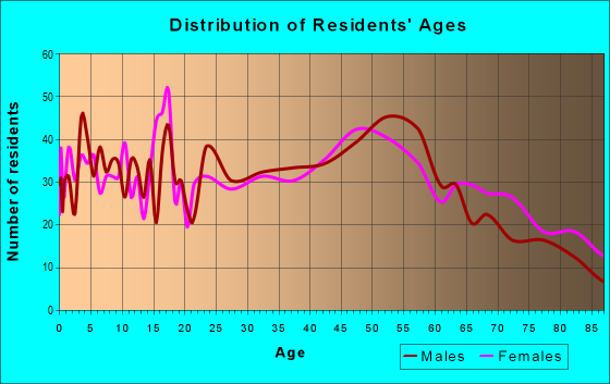 Age and Sex of Residents in zip code 62263