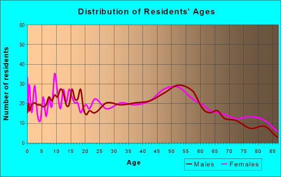Age and Sex of Residents in zip code 62264