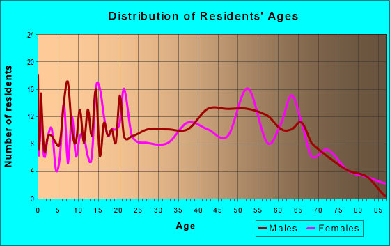 Age and Sex of Residents in zip code 62272