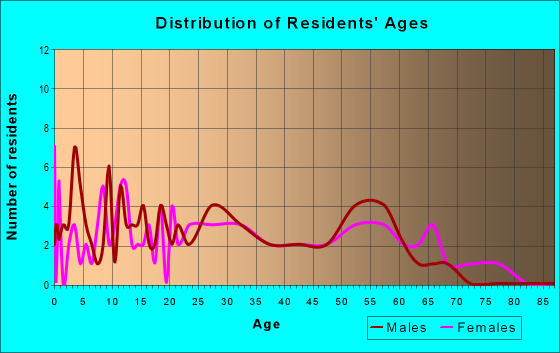 Age and Sex of Residents in zip code 62273
