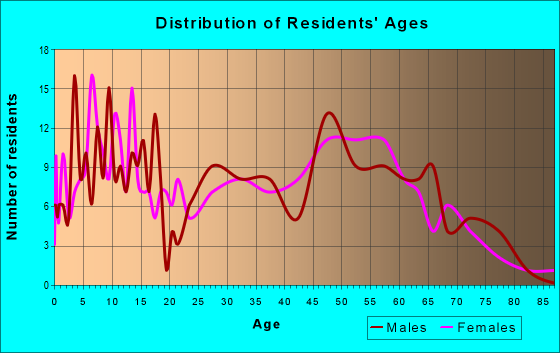 Age and Sex of Residents in zip code 62277