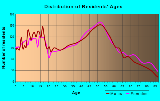 Age and Sex of Residents in zip code 62298