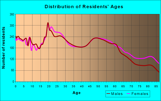 Age and Sex of Residents in zip code 62301