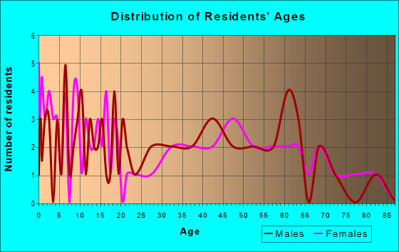 Age and Sex of Residents in zip code 62313